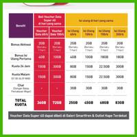 Mifi Modem Wifi 4G Smartfren Andromax M3Y M3Z Free Perdana Kuota 30 GB