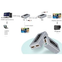 HDMI Extender via UTP LAN Cable (up to 50 m)+Mode Switch Display