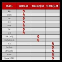 PROMO ACCU/AKI MOBIL HONDA BRIO, MOBILIO,BRV,FREED,JAZZ GS 34B19L-MF