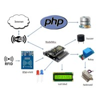 Arduino Project Open DoorLock Via RFID Berbasis PHP dan Database MySql