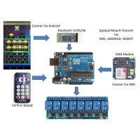 ARDUINO PROJECT / KONTROL RELAY VIA SMS - REMOT INFRARED DAN ANDROID